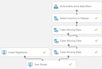 Azure Machine Learning: Regression Using Linear Regression (Ordinary Least Squares)