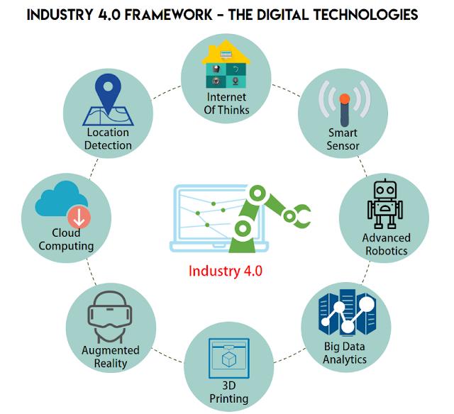 Endüstri 4.0 Çerçevesi