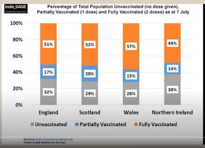 090721 rate of vaccination UK nations indieSAGE