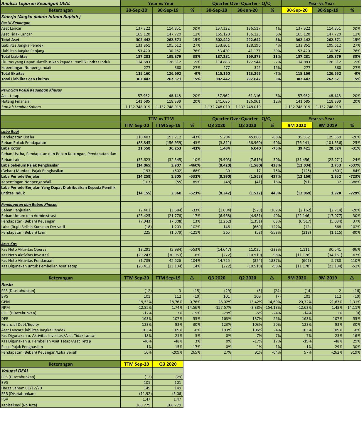 Idx Investor Deal Q3 2020 Pt Dewata Freightinternational Tbk Analisis Laporan Keuangan