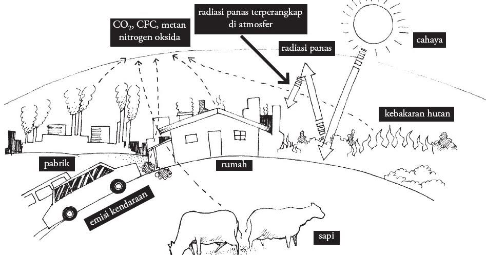 Image Result For Contoh Jurnal Ilmiah Pencemaran Lingkungan