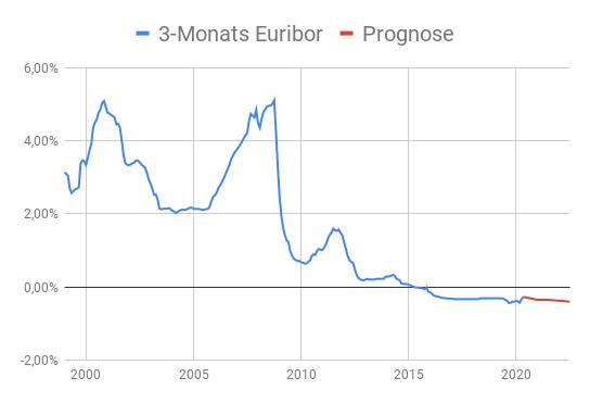 Linienchart 3-Monats Euribor Entwicklung von 2000 bis 2020