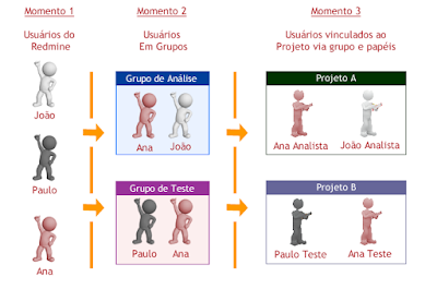 Grupos de usuários e projetos no redmine