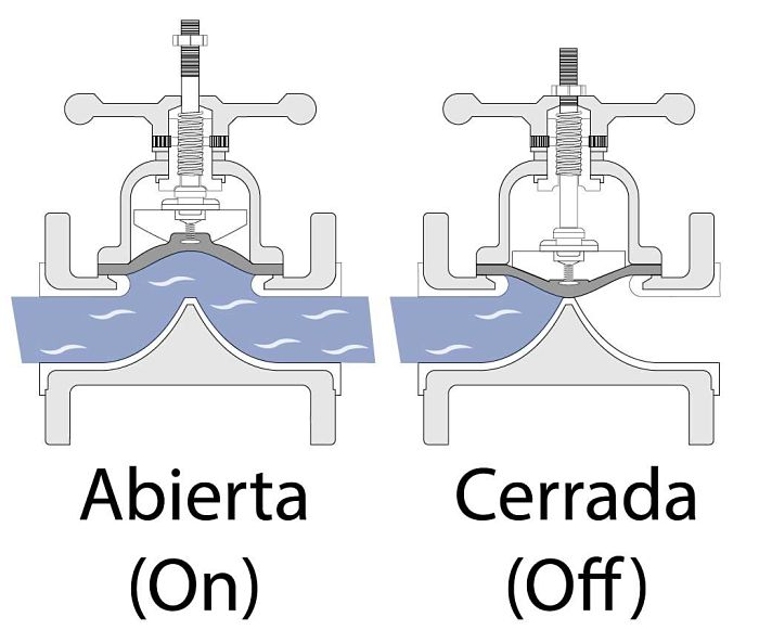 Funcionamiento de una válvula de diafragma