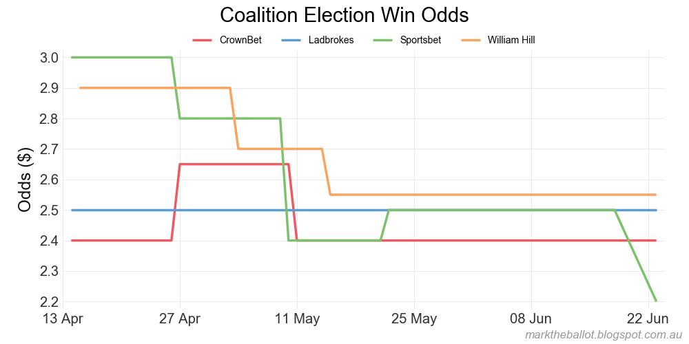 Betting odds australian federal election l arte del betting pdf995