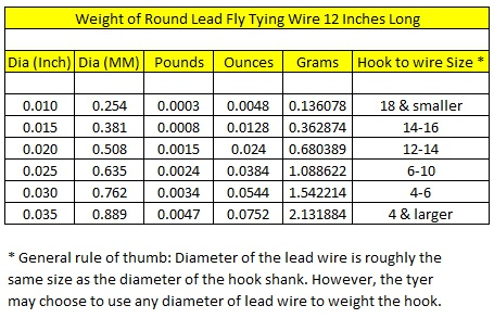 Flytying new and old weight of round lead fly tying wire weight of round lead fly tying wire metal weight calculator greentooth Choice Image