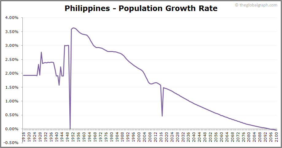 Philippines  Population Growth Rate
