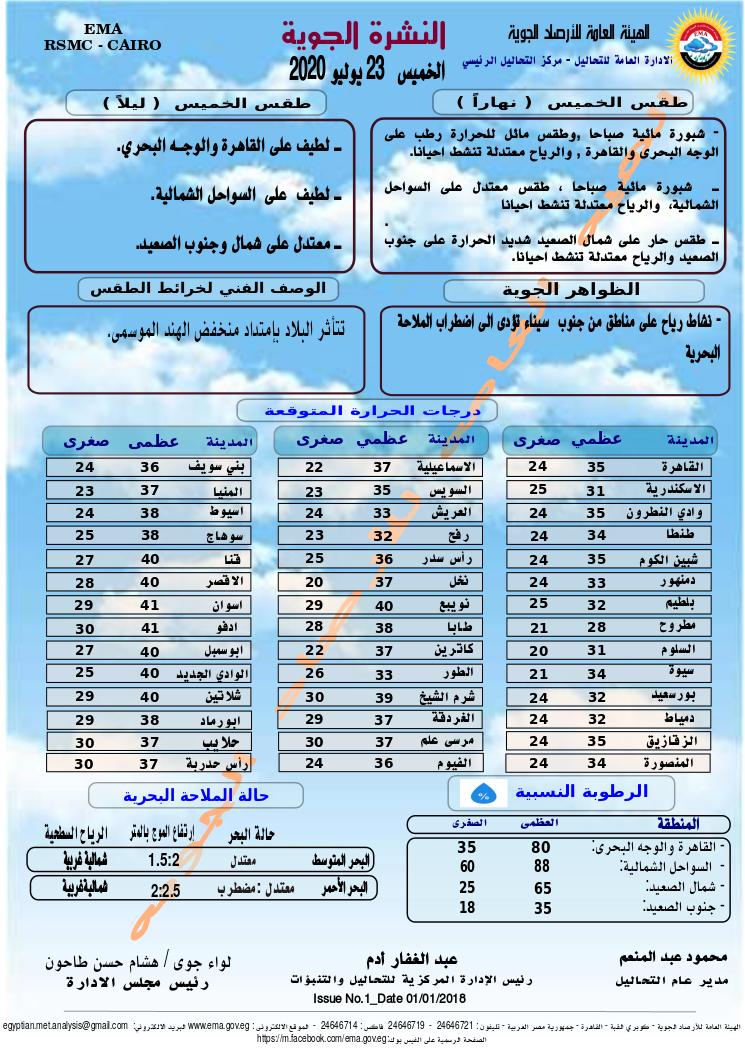 اخبار طقس الخميس 23 يوليو 2020 النشرة الجوية فى مصر