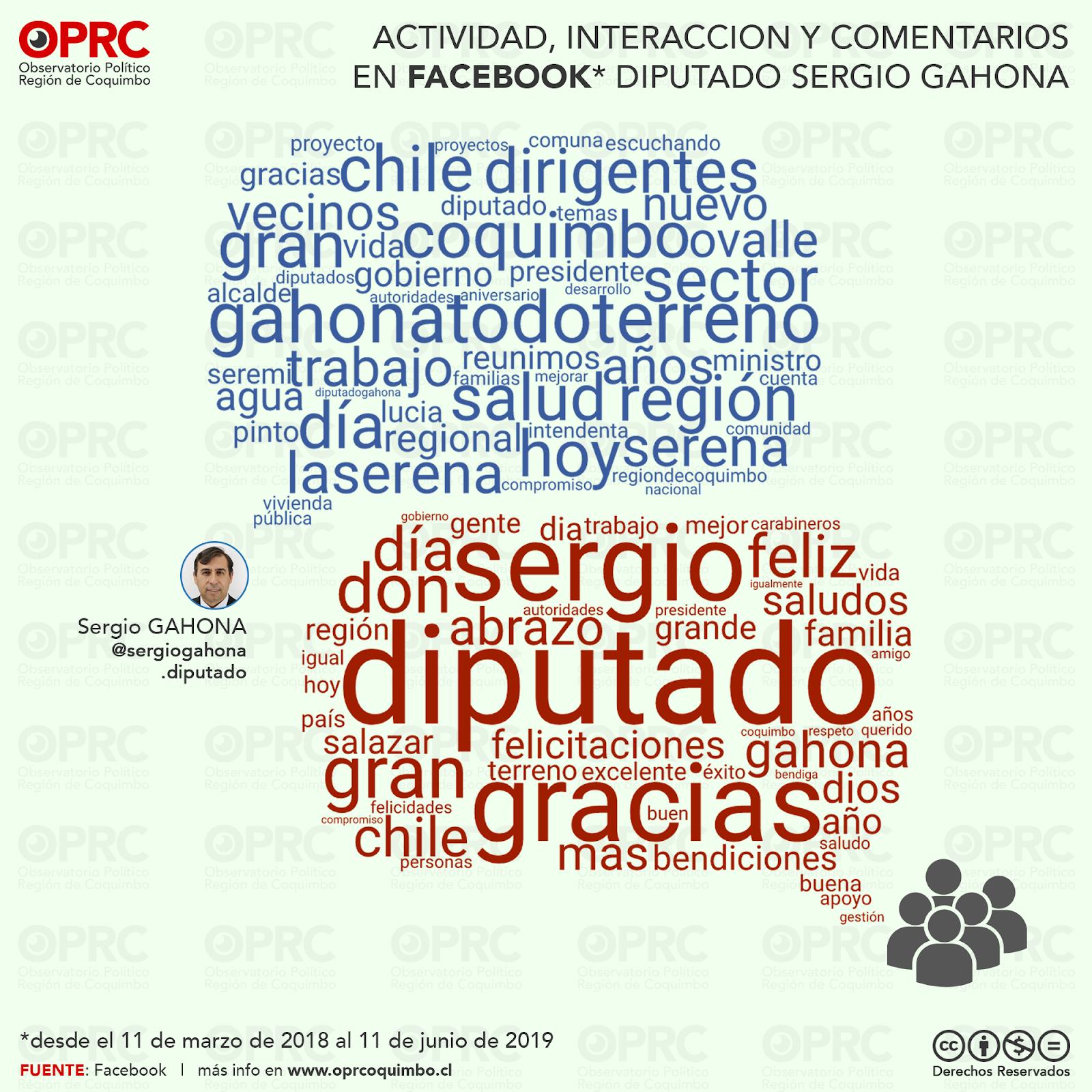 Interacciones en Facebook Diputado Sergio Gahona