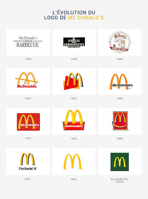 évolution du logo de Mc donald's