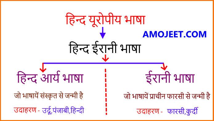 urdu-language-origin-history-chart