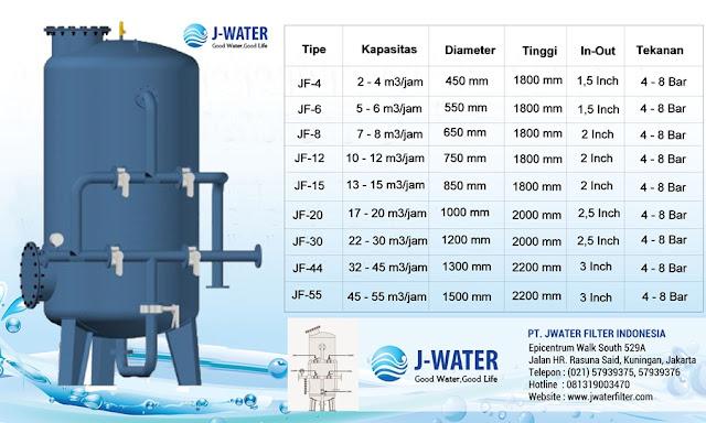 Filter Air Industri Surabaya