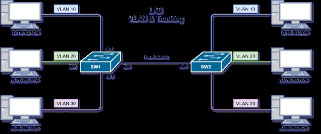 Cara konfigurasi trunking vlan pada Switch cisco