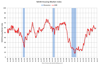 NAHB: Builder Confidence declines to 59 in July
