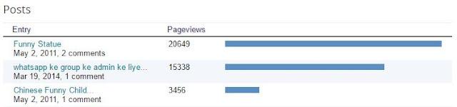 google-blog-statistics