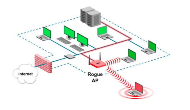 rogue wireless access points