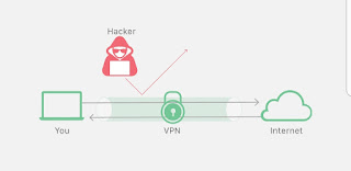 What 's a Vpn