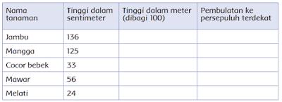 Berikut adalah data yang Siti temukan www.simplenews.me