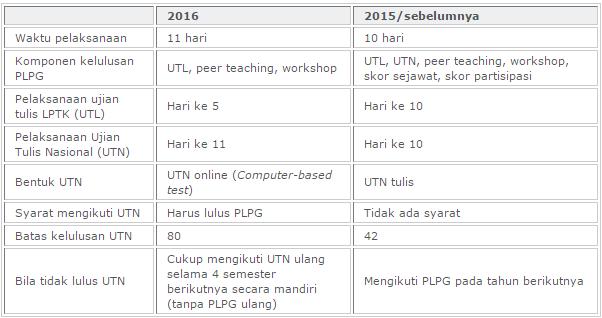 Inilah Perbedaan Aturan PLPG Tahun 2016 dengan Tahun-Tahun Sebelumnya (Wajib Tahu!!)