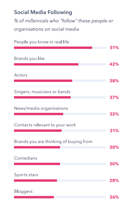 Millennials share their favorite social media practices - Source: https://www.globalwebindex.com/reports/millennials