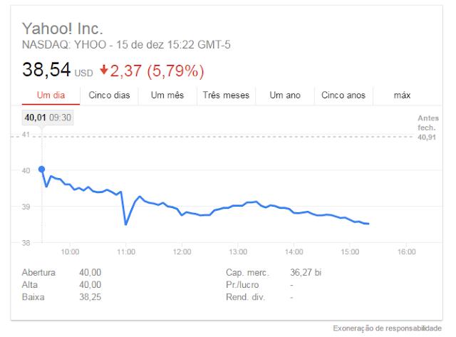 Ações do Yahoo mergulharam hoje após o anúncio do ataque cibernético que comprometeu 1 bilhão de contas, o ataque ameaça seu acordo de 4,8 bilhões de dólares com a Verizon