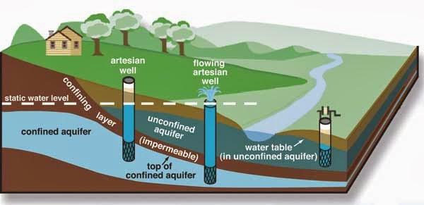 Dunia Air Dan Sanitasi Sumber Air Baku