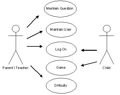 uchiha's blog: Bentuk DFD, ERD dan model diagram use case