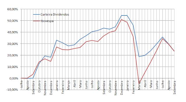Carteira de  Dividendos - Gráfico da Rentabilidade