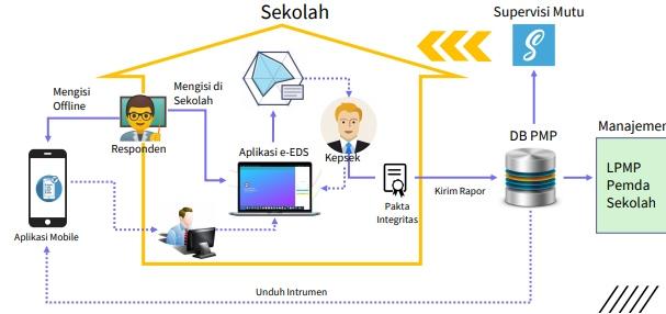 Mekanisme Pengisian Data