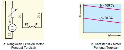 Gambar 4.24. Karakteristik Motor Penguat Terpisah