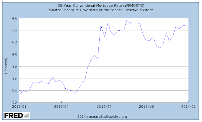 U.S. 30 Year Mortgage Interest Rates, 2013-01-01 through 2013-12-26 - Source: FRED