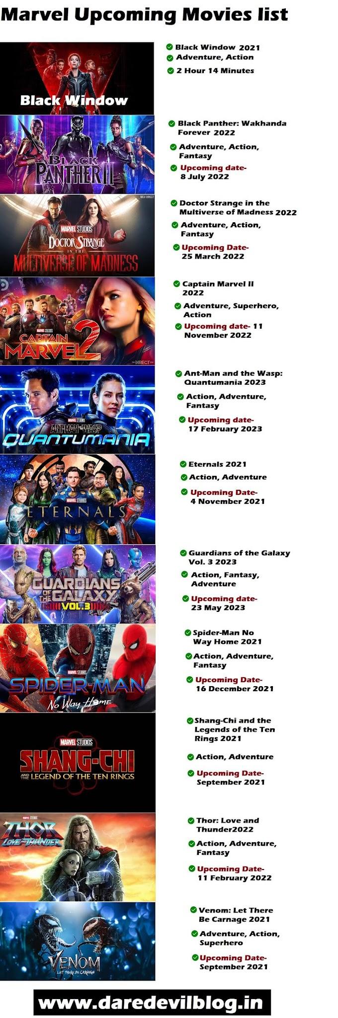 Marvel Upcoming Movies list 2021
