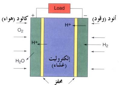 اساسيات عمل خلية الوقود