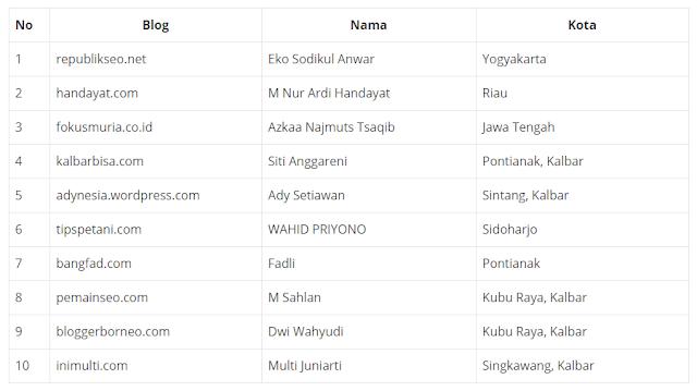 daftar pemenang kontes seo blog untan 2020
