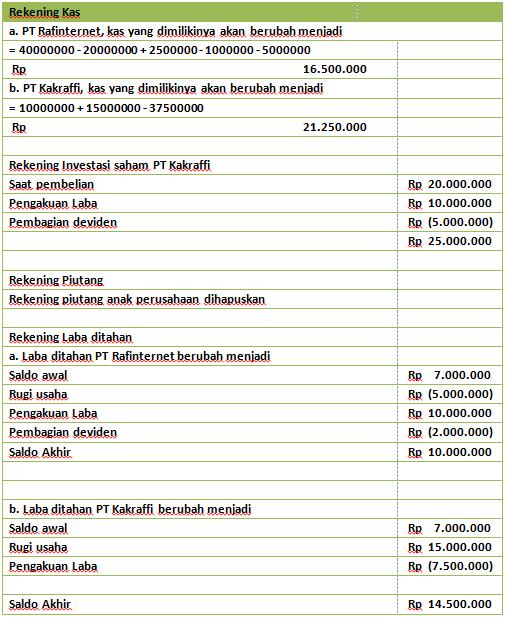 Contoh Soal Laporan Keuangan Konsolidasi Metode Equity