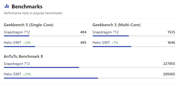 Benchmarks Snapdragon 712 vs Helio G90T
