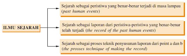 Pembagian Ilmu Sejarah Menurut Gilbert J Garraghan