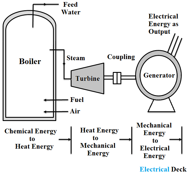 Working Principle of Thermal Power Plant - Advantages & Disadvantages