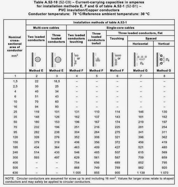Electrical Enclosures Base Current Rating Table