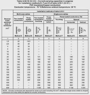 ELECTRICAL ENCLOSURES: Base current rating table