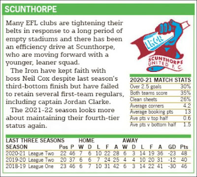 Scunthorpe 2021-22 Thoughts Racing and Football Outlook