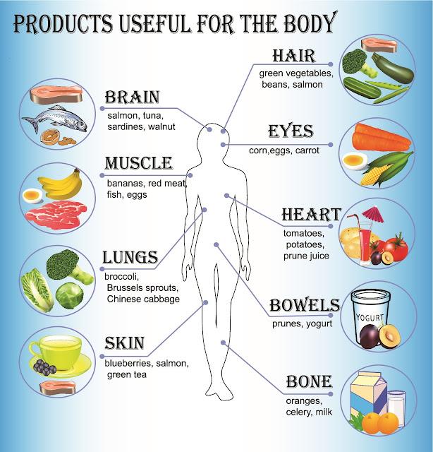 4 makanan buat mu sihat