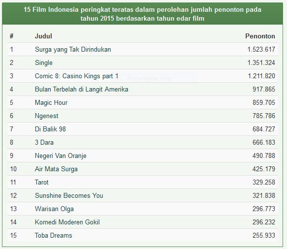 Daftar Film Indonesia Terlaris Tahun 2015