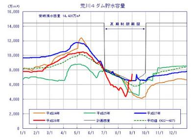 http://www.ktr.mlit.go.jp/river/shihon/river_shihon00000113.html