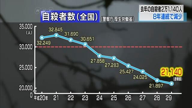 Taxa de Suicídio no Japão cai pelo oitavo ano seguido