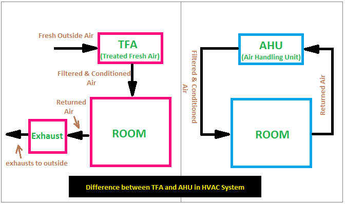 Difference Between TFA and AHU in HVAC