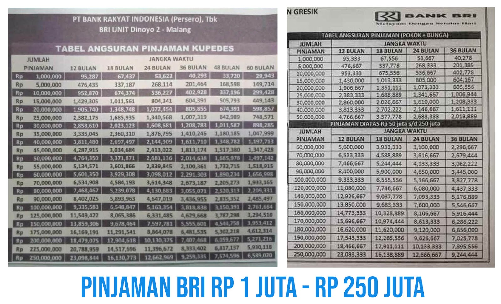 Tabel Pinjaman Bank BRI Jaminan AJB