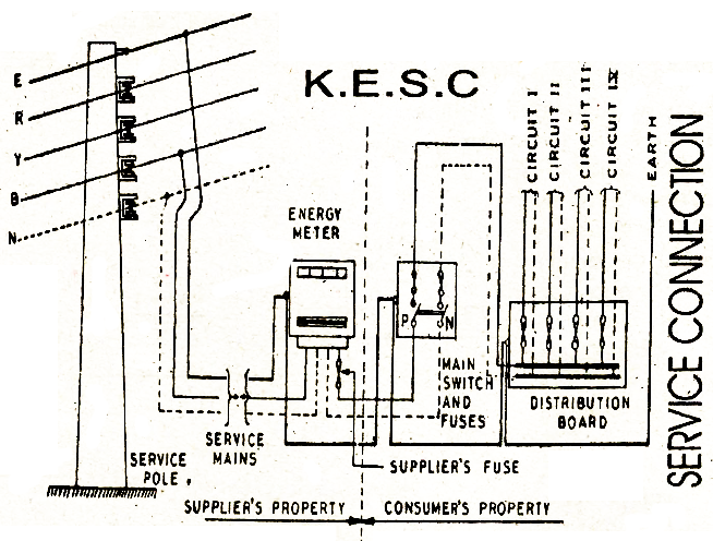 electrical topics: Electric Service Connections / Service Line