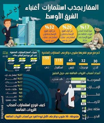 انفوجراف | العقارات تجذب استثمارات أغنياء الشرق الأوسط