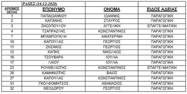 ΑΝΑΚΟΙΝΩΣΗ ΛΑΙΚΩΝ ΑΓΟΡΩΝ - ΔΗΜΟΣ ΣΤΥΛΙΔΑΣ